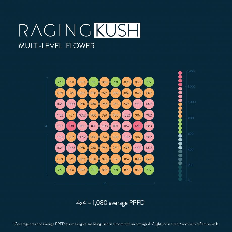 Kush PAR Map Flower